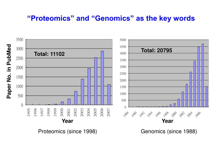 """""""Proteomics"""" and """"Genomics"""" as the key words"""
