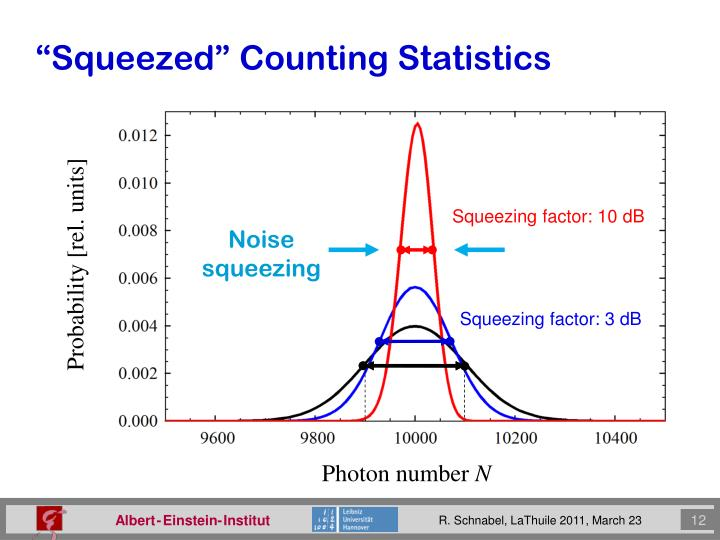 """""""Squeezed"""" Counting Statistics"""