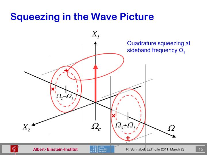 Squeezing in the Wave Picture