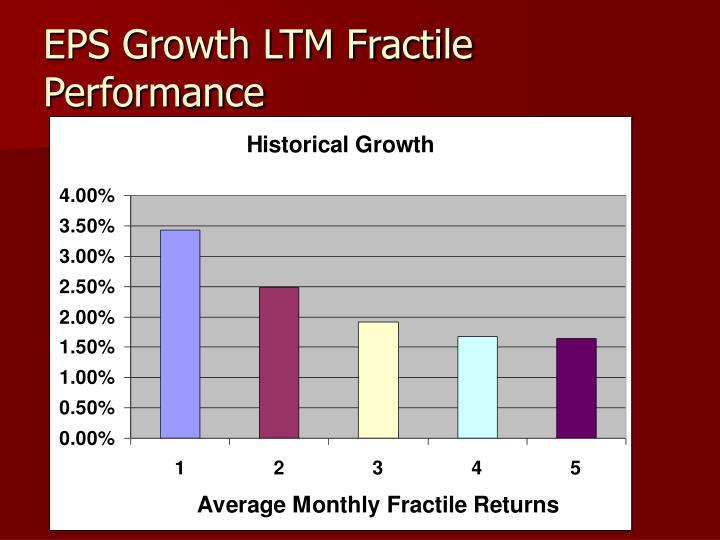 EPS Growth LTM Fractile Performance