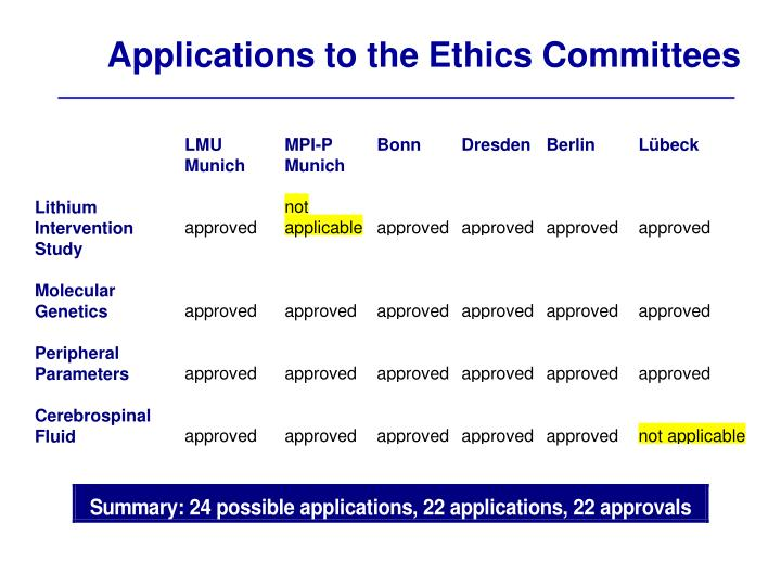 Applications to the Ethics Committees