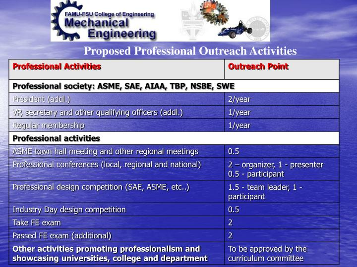 Proposed Professional Outreach Activities