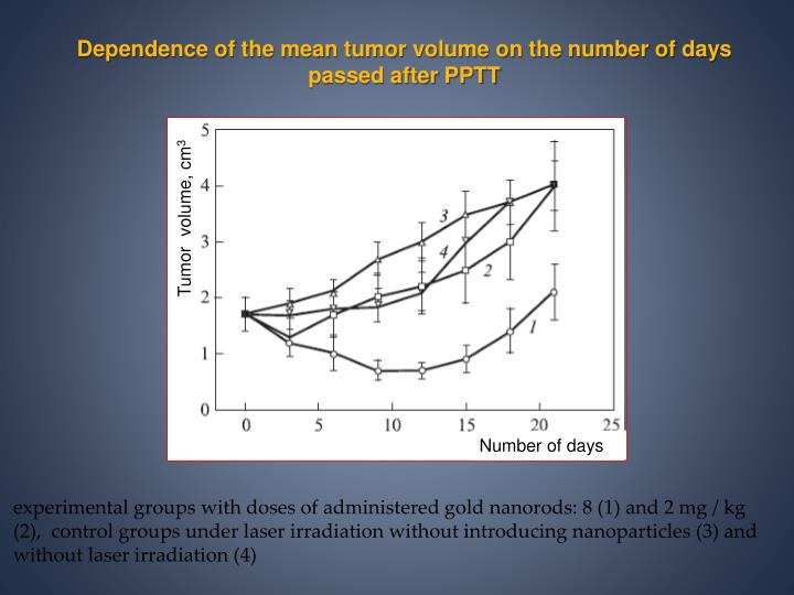 Dependence of the mean tumor volume on the number of days