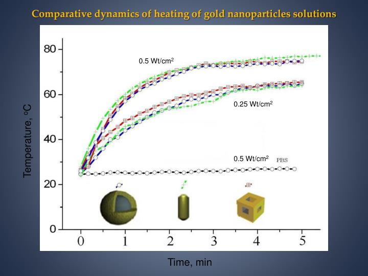 Comparative dynamics of heating of gold nanoparticles solutions