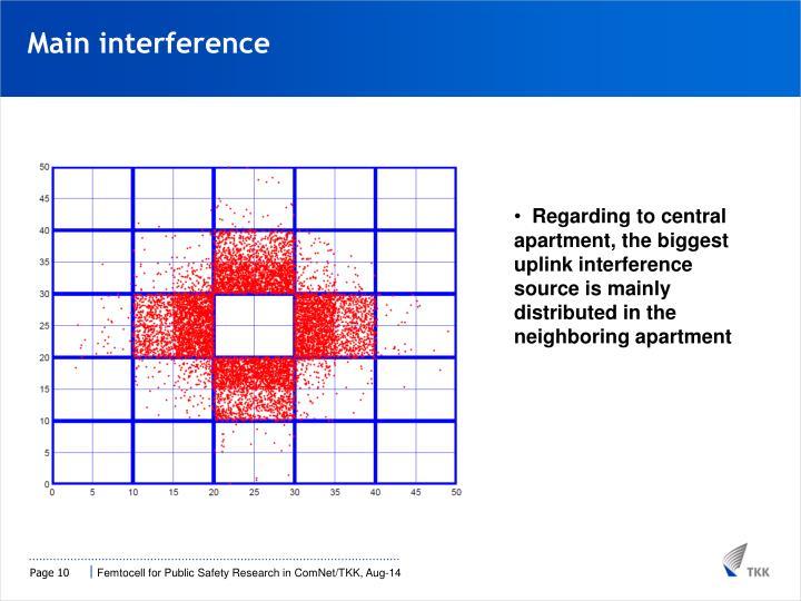 Main interference