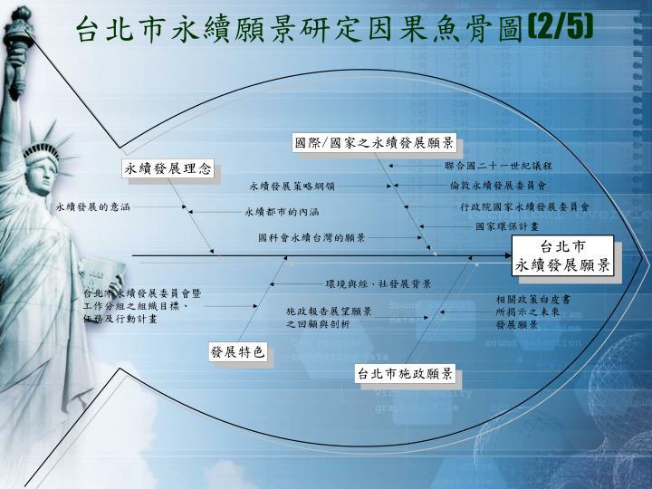 台北市永續願景研定因果魚骨圖