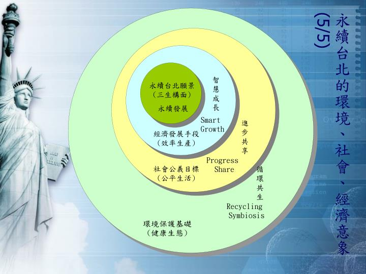 永續台北的環境、社會、經濟意象