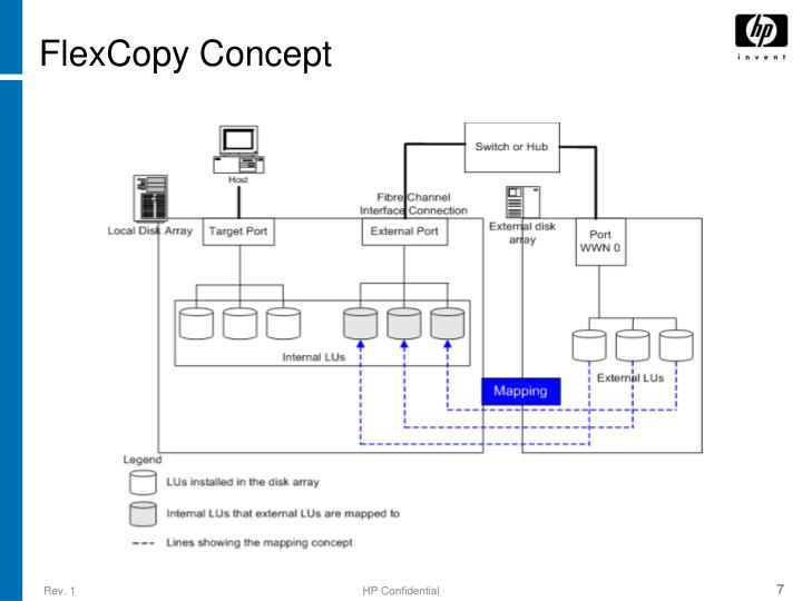 FlexCopy Concept