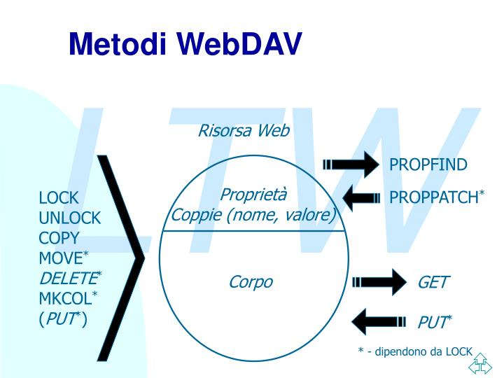 Metodi WebDAV