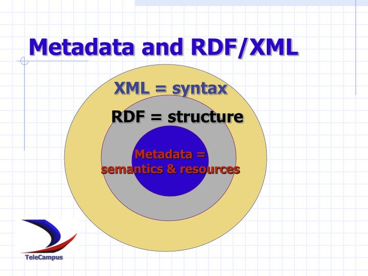 Metadata and RDF/XML