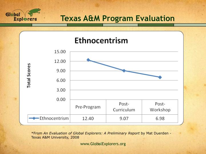 Texas A&M Program Evaluation