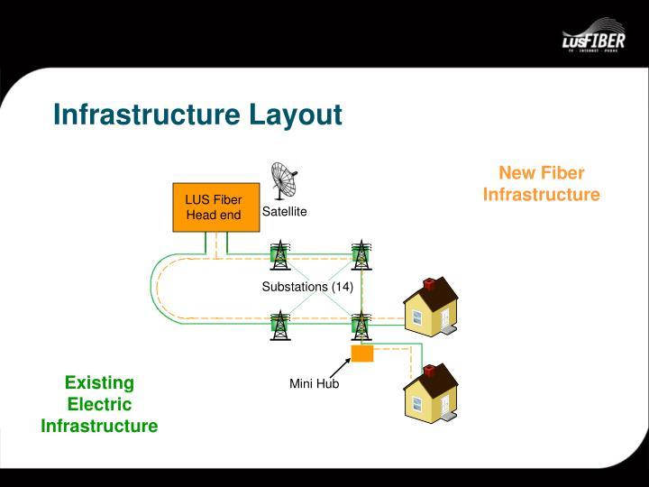 New Fiber Infrastructure