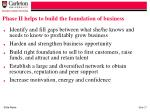 phase ii helps to build the foundation of business