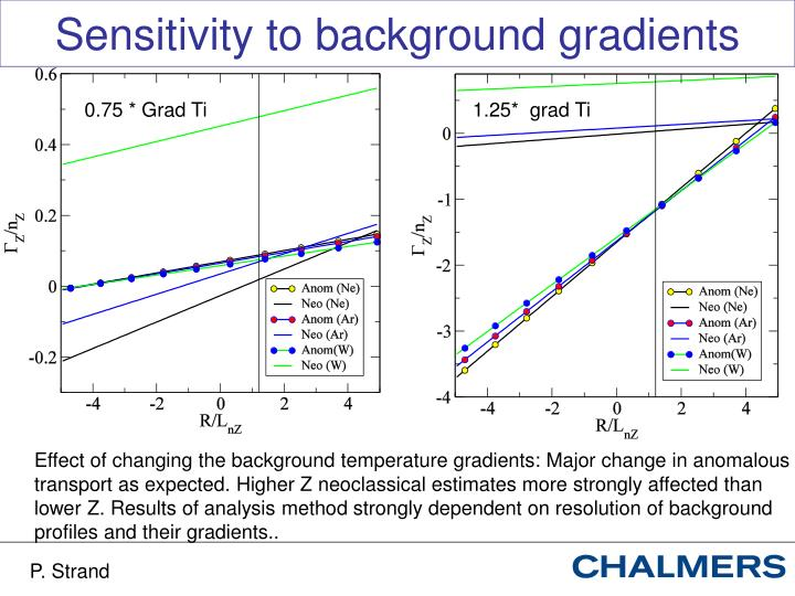 Sensitivity to background gradients