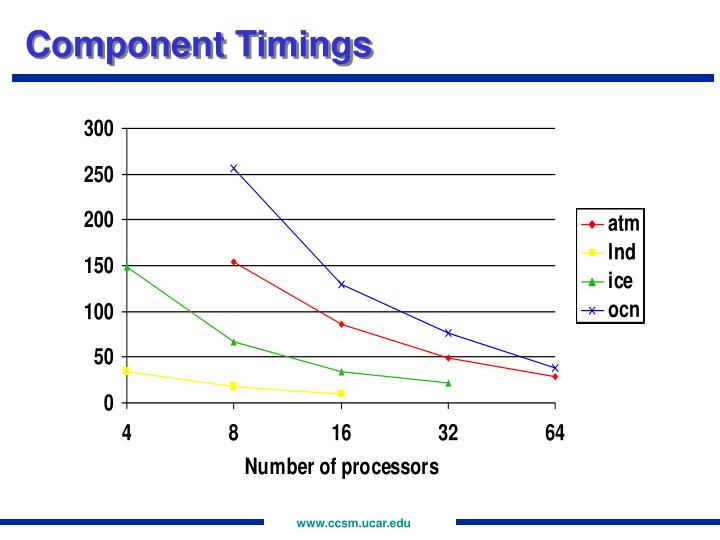 Component Timings
