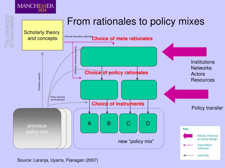 From rationales to policy mixes