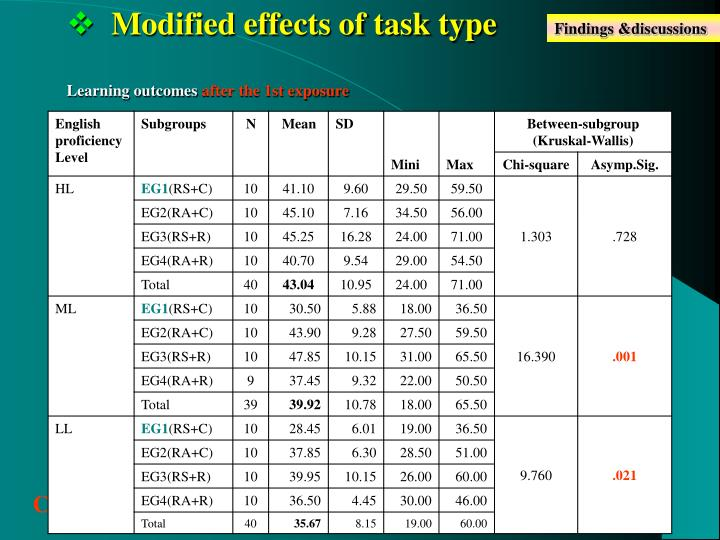 Modified effects of task type
