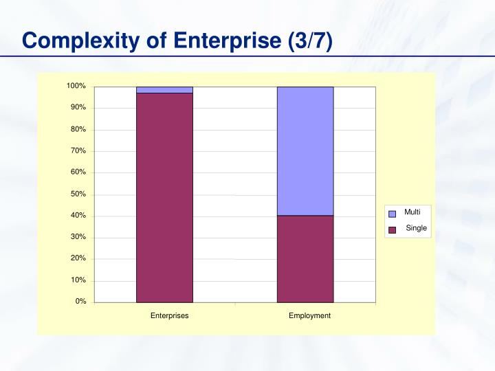 Complexity of Enterprise (3/7)