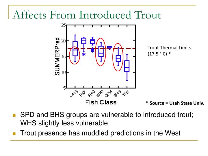 Affects From Introduced Trout