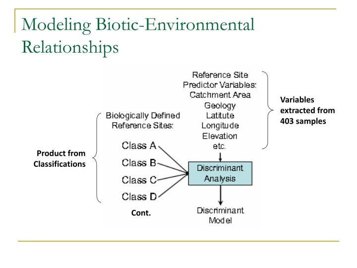 Modeling Biotic-Environmental Relationships