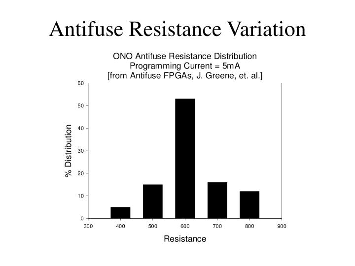 Antifuse Resistance Variation