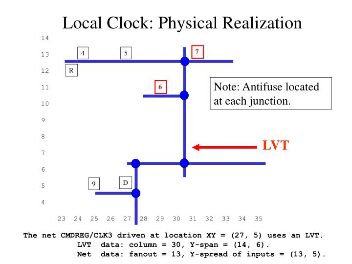 Local Clock: Physical Realization