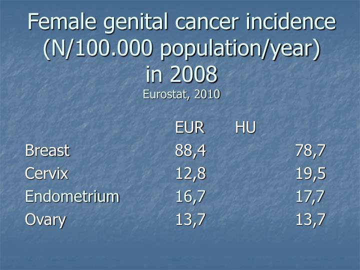 Female genital cancer incidence n 100 000 population year in 2008 eurostat 2010