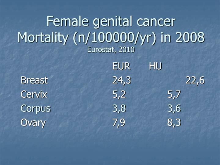 Female genital cancer