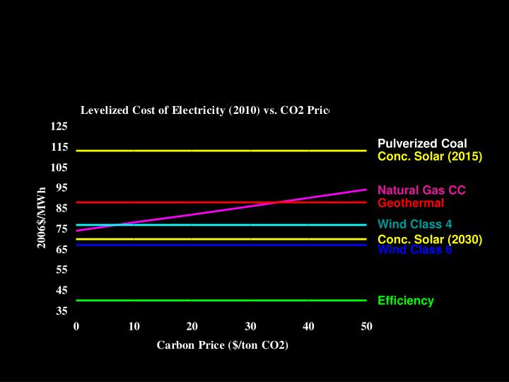 and Source cheaper than coal and gas, with CO