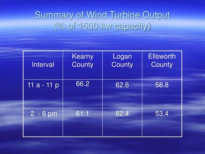 Summary of Wind Turbine Output