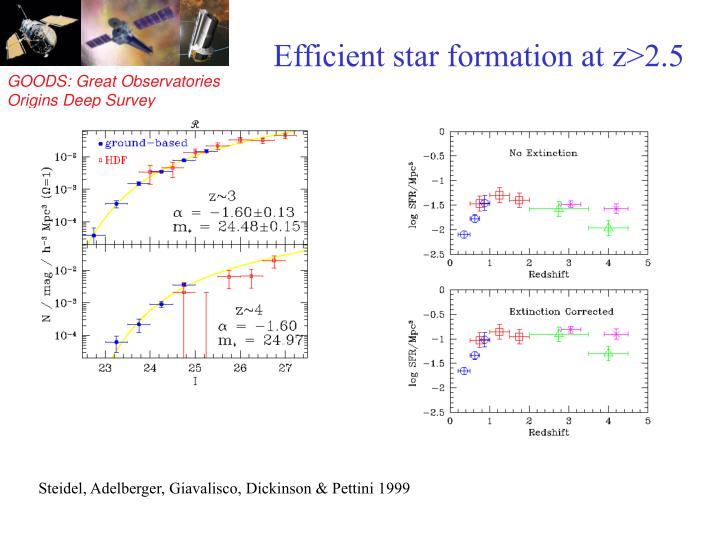 Efficient star formation at z>2.5