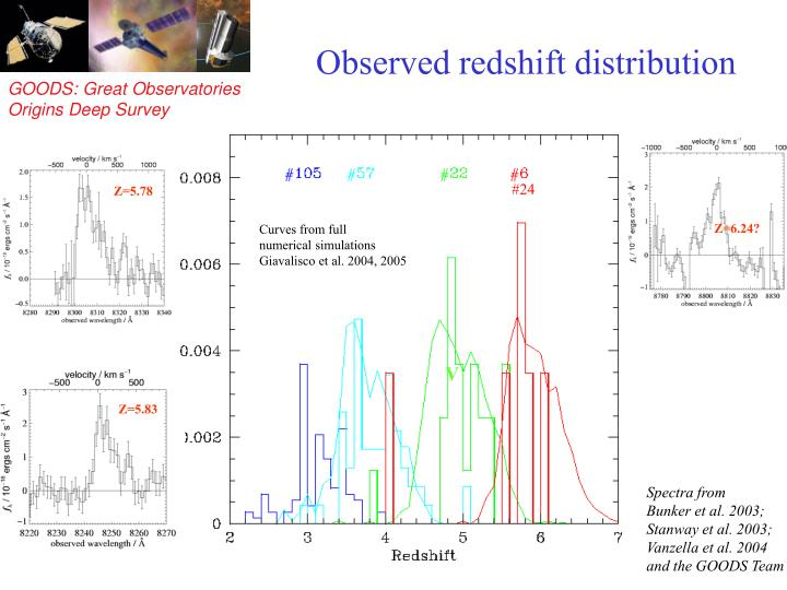 Observed redshift distribution