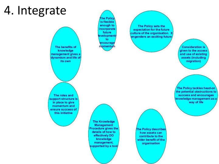 4. Integrate