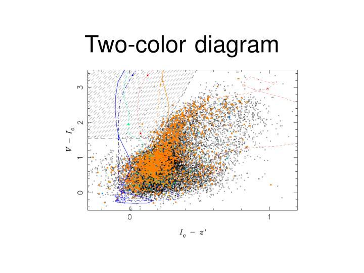 Two color diagram