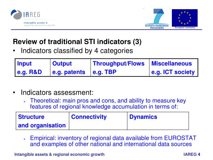 Review of traditional STI indicators (3)
