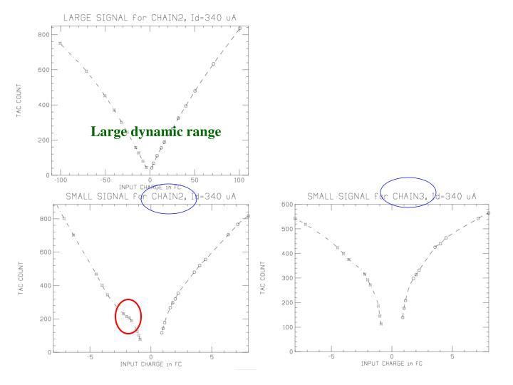 Large dynamic range