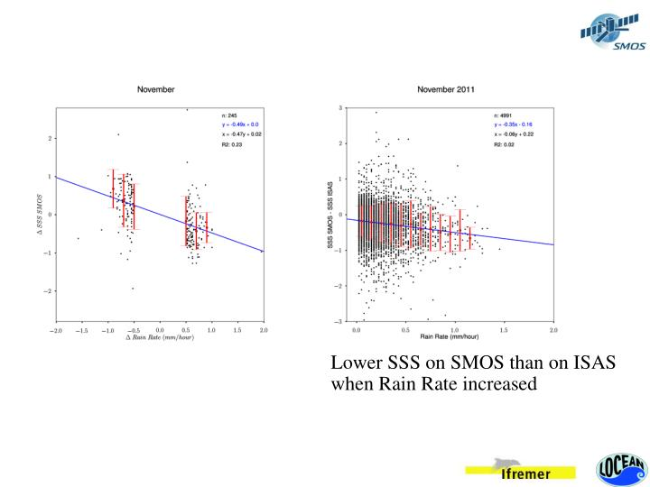 Lower SSS on SMOS than on ISAS when Rain Rate increased