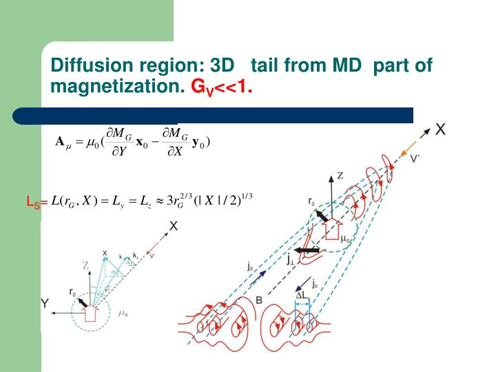 Diffusion region: 3D