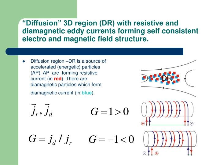 """""""Diffusion"""" 3D region (DR) with resistive and diamagnetic eddy currents forming self consistent electro and magnetic field structure."""