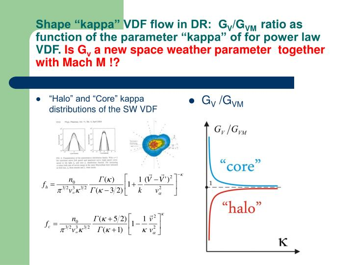 """Halo"" and ""Core"" kappa distributions of the SW VDF"
