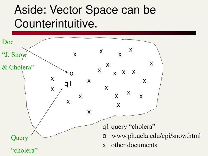 Aside: Vector Space can be Counterintuitive.