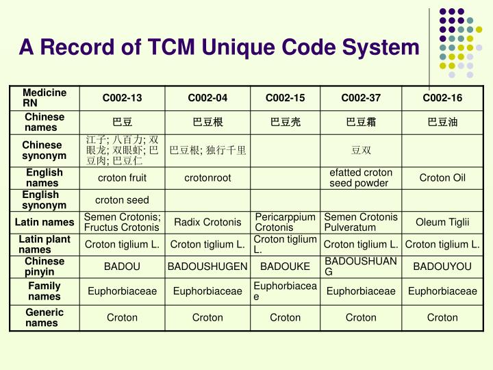 A Record of TCM Unique Code System