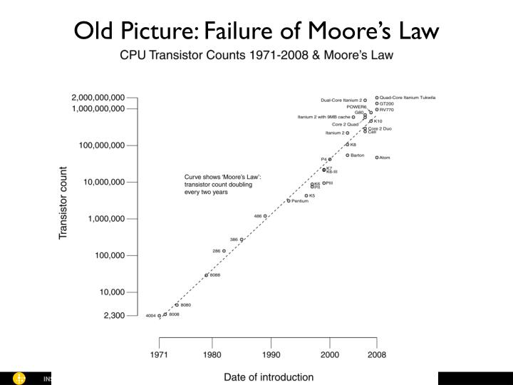 Old Picture: Failure of Moore's Law
