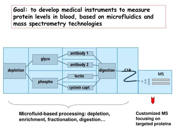Goal:	to develop medical instruments to measure protein levels in blood, based on microfluidics and mass spectrometry technologies