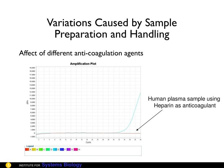 Variations Caused by Sample Preparation and Handling