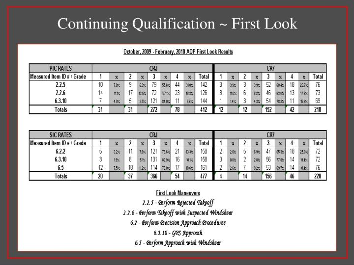 Continuing Qualification ~ First Look