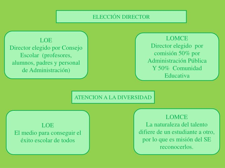 ELECCIÓN DIRECTOR