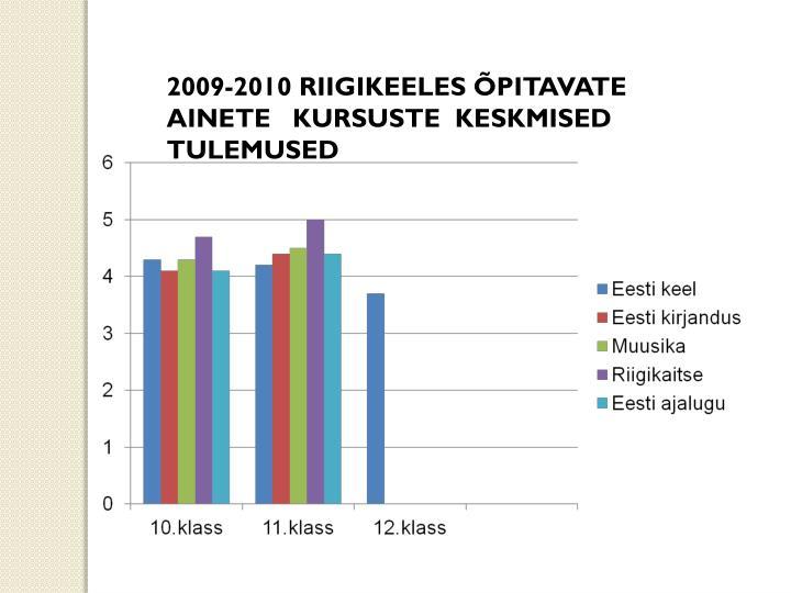 2009-2010 RIIGIKEELES ÕPITAVATE   AINETE   KURSUSTE  KESKMISED TULEMUSED