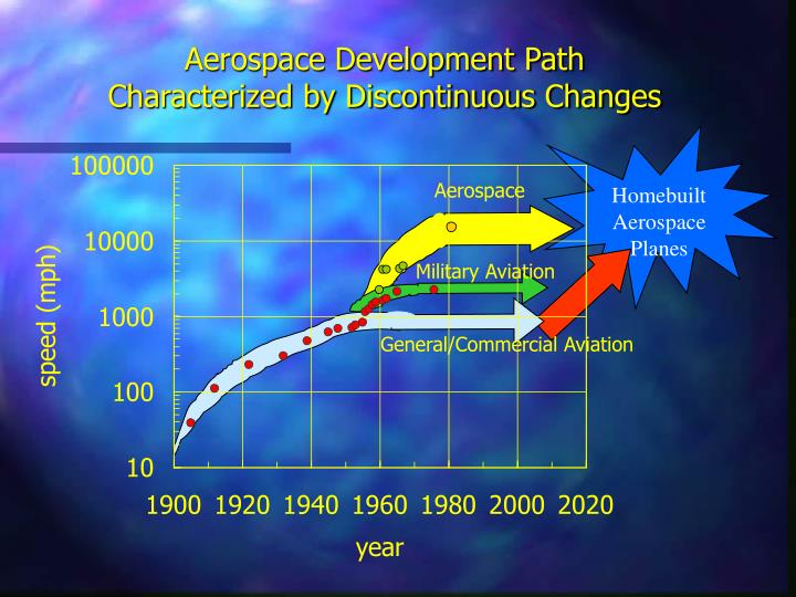 Aerospace development path characterized by discontinuous changes