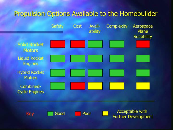 Propulsion Options Available to the Homebuilder